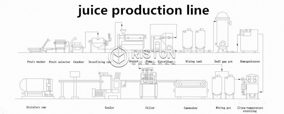 Can Juice Filling Line